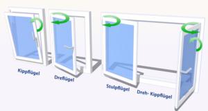 Dreh-Kipp Fenster. Aufbau und Definition