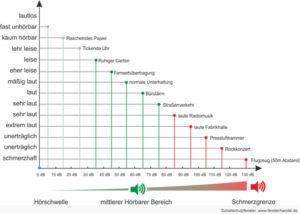Schallschutz Diagramm