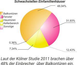 Schwachstellen Einfamilienhäuser - Balkonfenster mit 48%